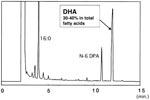 column chromatography using chili pepper Volatile aroma compounds of green chili pepper  non-polar fused silica capillary column hp-5  volatile aroma compounds of green chili pepper treated 133.